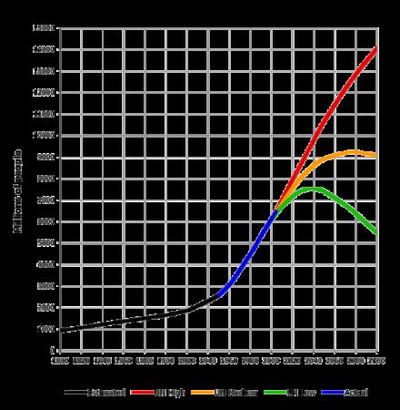 Grafik: Entwicklung der Weltbevölkerung 1800 bis 2100