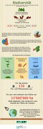 Biodiversität (2)