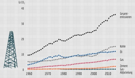 CO2 auf Rekordjagd