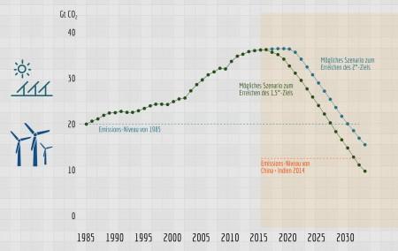 "CO2-Ziele: Der ""fossile Ausstieg"" muss bald beginnen."