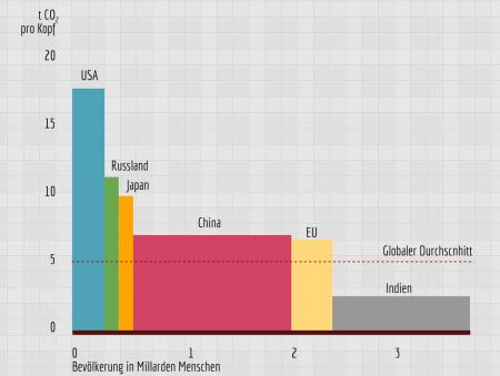 CO2-Ausstoss ausgwählter Länder(gruppen)