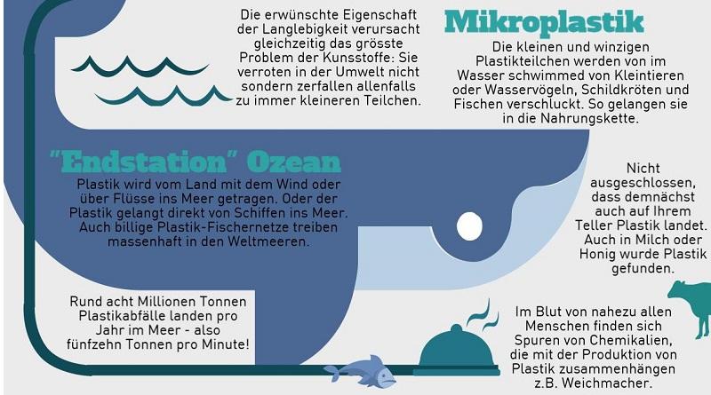 Infografik Plastik