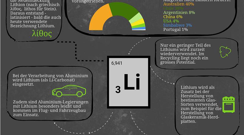 Infografik Lithium